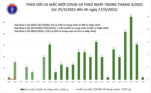 Sáng 17/4, Việt Nam có một ca mắc mới Covid-19 là chuyên gia Trung Quốc