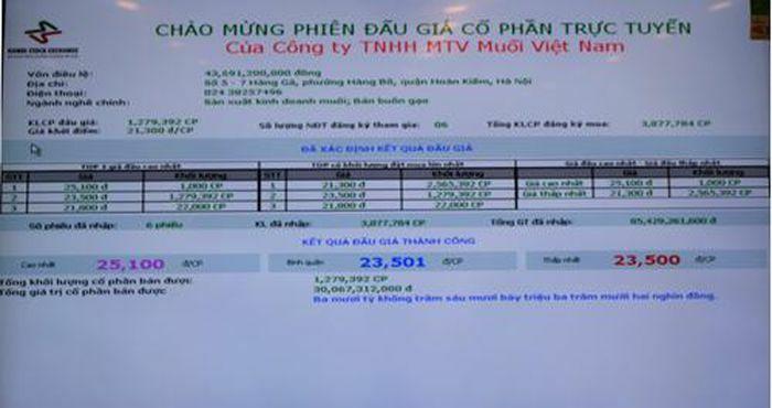 Công ty Muối Việt Nam IPO thành công 100% với giá cao hơn 10,33% giá khởi điểm