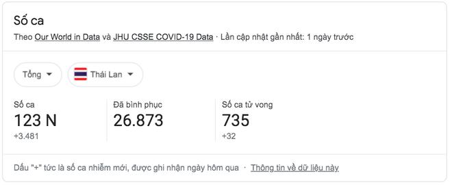 Thái Lan: Gần 1.000 người ở 1 khu chợ nhiễm Covid-19, thủ phạm là cửa nhà vệ sinh công cộng