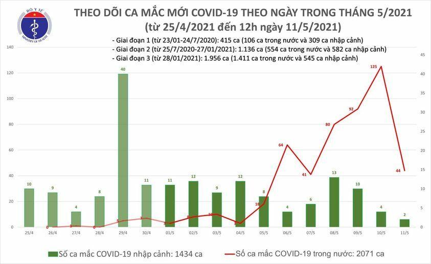 Trưa 11/5: Thêm 18 ca mắc COVID-19 đều đã cách ly