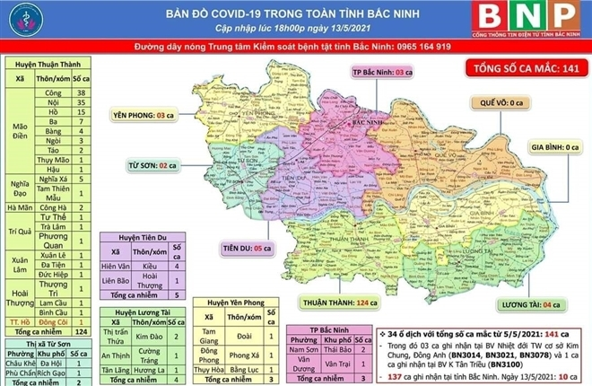Ngày 13/5, Bắc Ninh thêm 10 ca dương tính SARS-CoV-2 ở huyện Thuận Thành