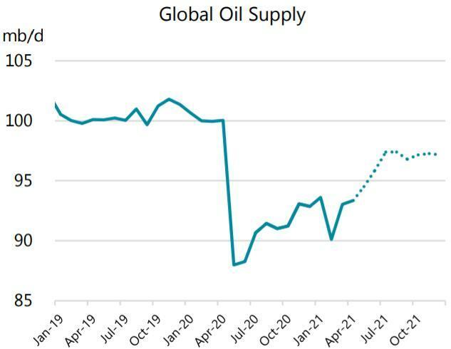 Giá dầu vọt lên mức cao nhất gần 2 năm sau báo cáo của OPEC và EIA