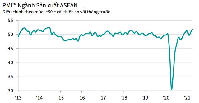PMI ASEAN tháng 4 tăng mức 51,9 điểm, với Việt Nam có mức tăng cao nhất