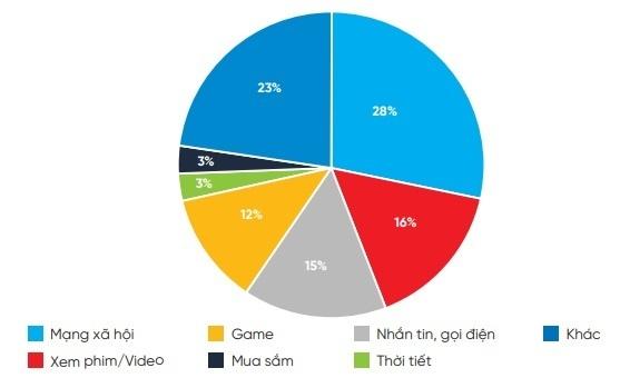 """Người Việt """"đốt thời gian"""" trên smartphone nhiều nhất cho Facebook"""