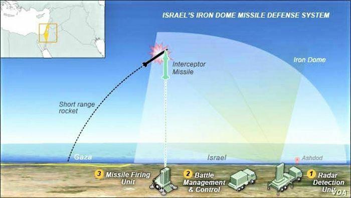 """Hệ thống phòng thủ Vòm Sắt của Israel có phải """"không thể xuyên thủng""""?"""