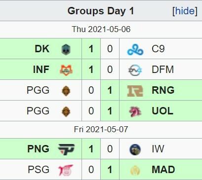 """MSI 2021 Vòng bảng – Ngày 1: Biến loạt trận khai mạc thành """"sân tập"""", DWG KIA và RNG thể hiện sức mạnh tuyệt đối"""