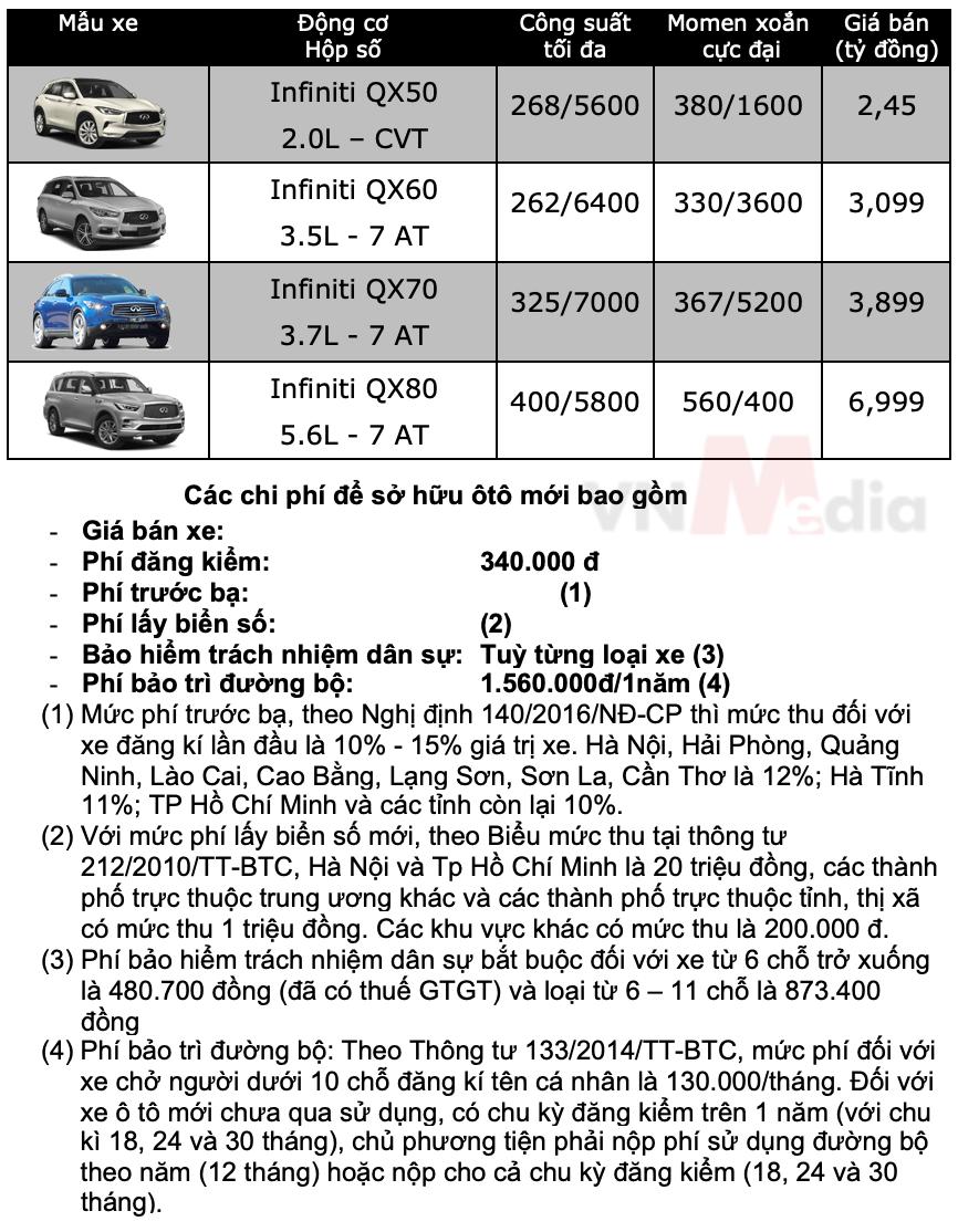 Bảng giá xe Infiniti tháng 5/2021 - ảnh 1