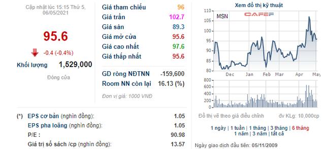 Nhân viên Masan sắp nhận số cổ phiếu trị giá 560 tỷ đồng với giá mua chỉ bằng 1/10