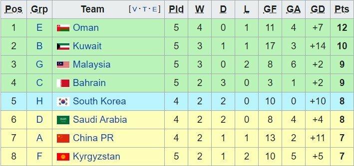 CẬP NHẬT: Cục diện các đội nhì bảng vòng loại World Cup 2022 khu vực châu Á - ảnh 1