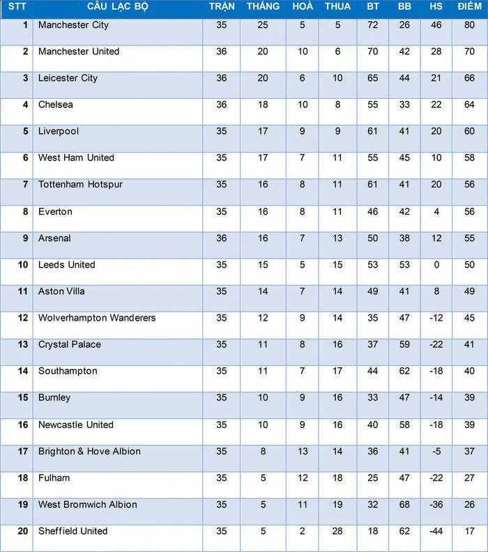 Bảng xếp hạng Ngoại hạng Anh mới nhất: Liverpool sáng cửa vào tốp 4