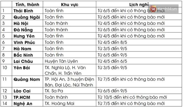 Cập nhật ngày 7/5: 23/63 tỉnh, thành thay đổi lịch đi học, nghỉ học của học sinh vì dịch Covid-19, 1 nơi cho nghỉ hè sớm