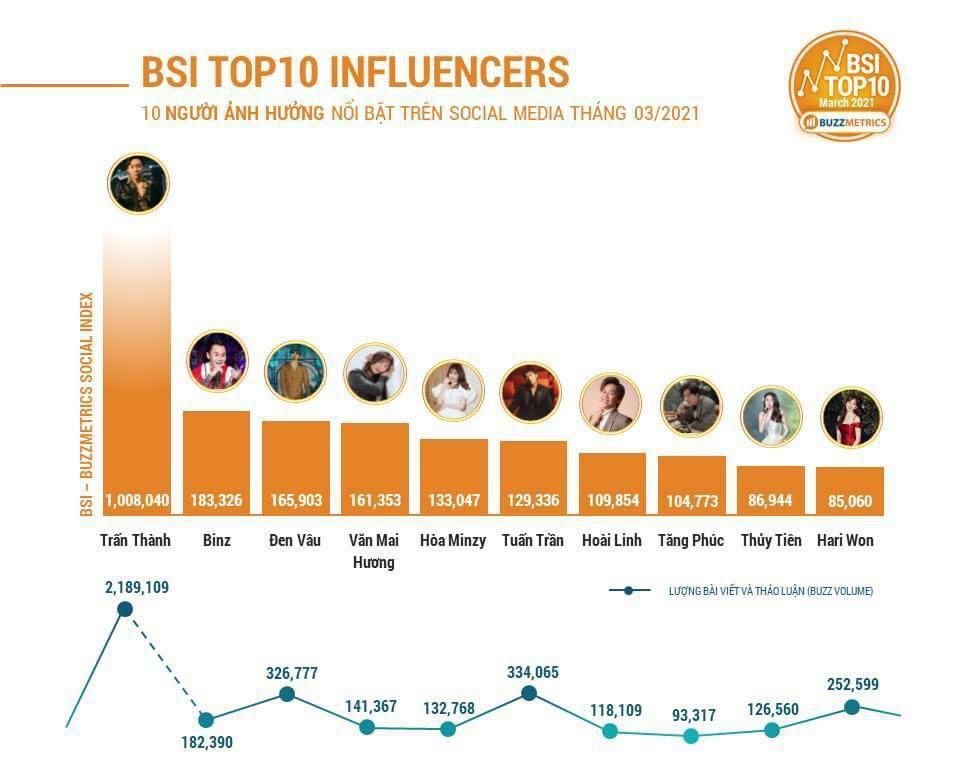 Trấn Thành dẫn đầu top sao Việt có sức ảnh hưởng nhất trên mạng xã hội