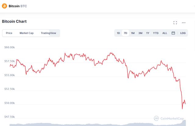 """Elon Musk """"hắt hủi"""" Bitcoin, thị trường tiền ảo giảm giá không phanh"""