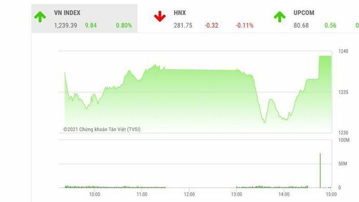 VN-Index hướng tới kiểm định vùng đỉnh cũ