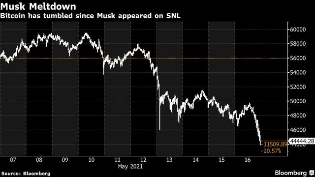 Elon Musk ám chỉ Tesla đã bán sạch 1,5 tỷ USD Bitcoin, giá đồng tiền này trượt mốc 45.000 USD