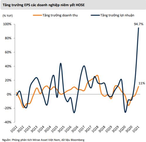 """Mirae Asset: """"VN-Index có thể lên gần 1.500 điểm, điều chỉnh là cơ hội gia tăng tỷ trọng cổ phiếu"""""""