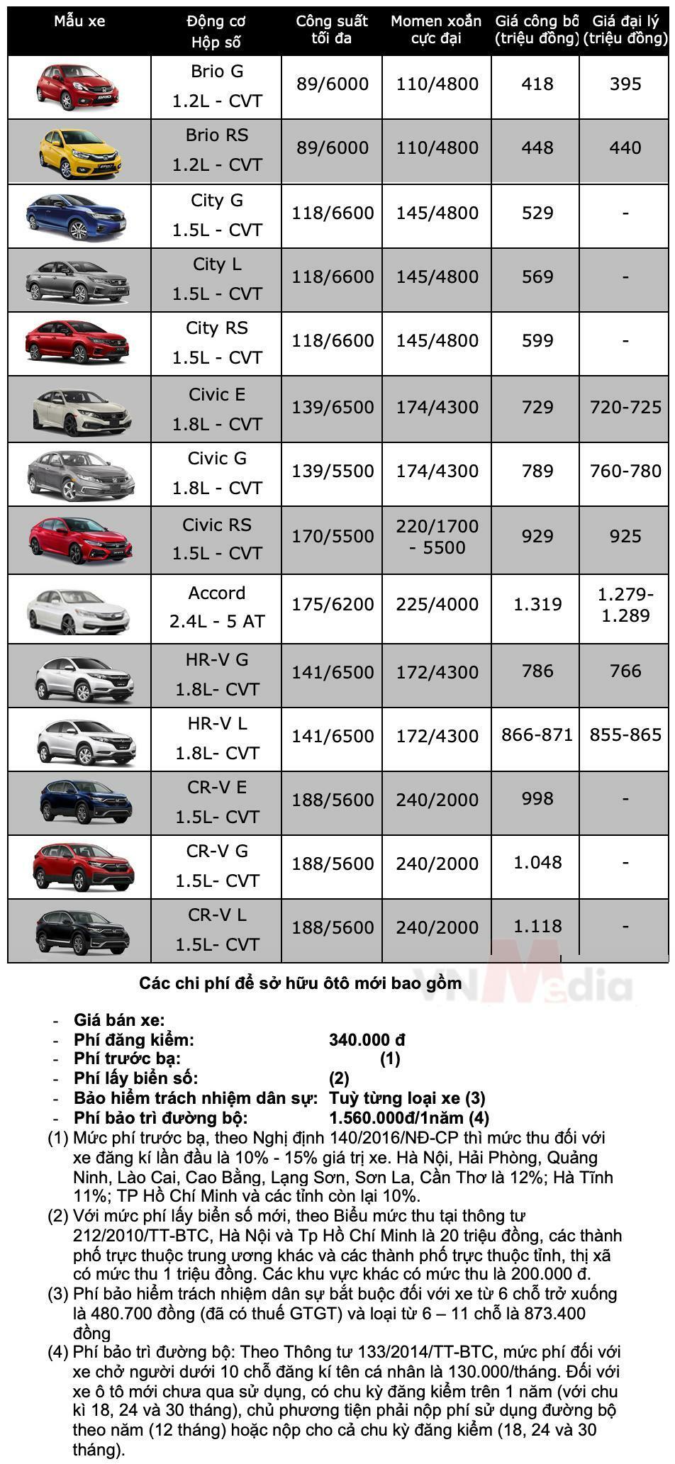 Bảng giá xe ô tô Honda tháng 5/2021 - ảnh 1