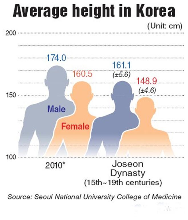 """Từng thuộc top """"lùn nhất Châu Á"""", người Hàn làm gì để chiều cao tăng vọt?"""