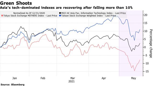 """Gần 700 tỷ USD vốn hoá """"bốc hơi"""", nhà đầu tư châu Á đang tận dụng mọi cơ hội để bắt đáy"""