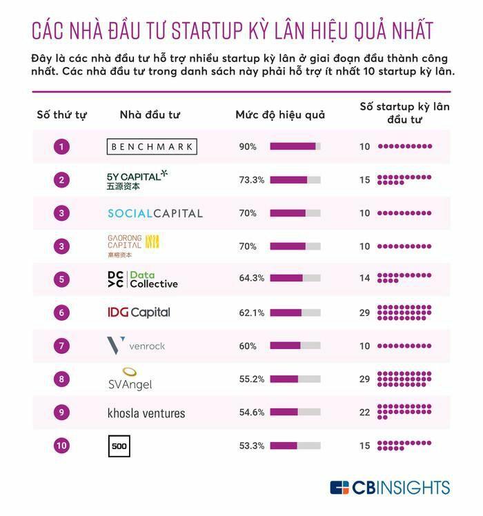 """Top 10 nhà đầu tư """"mát tay"""" nhất với startup kỳ lân"""