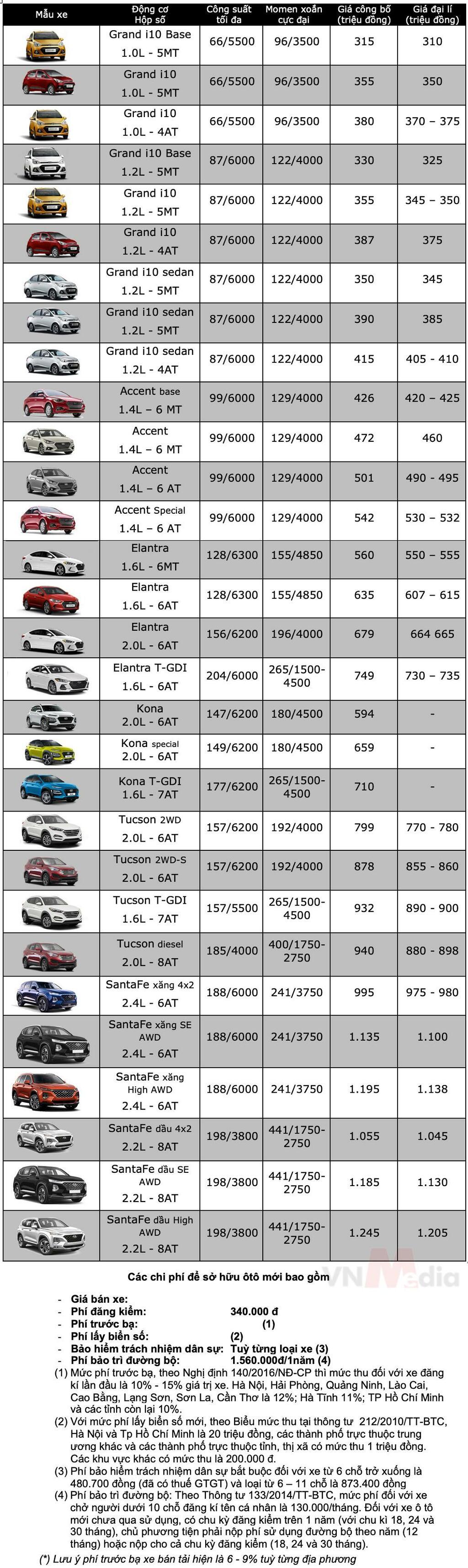 Bảng giá xe Hyundai tháng 5/2021 - ảnh 1