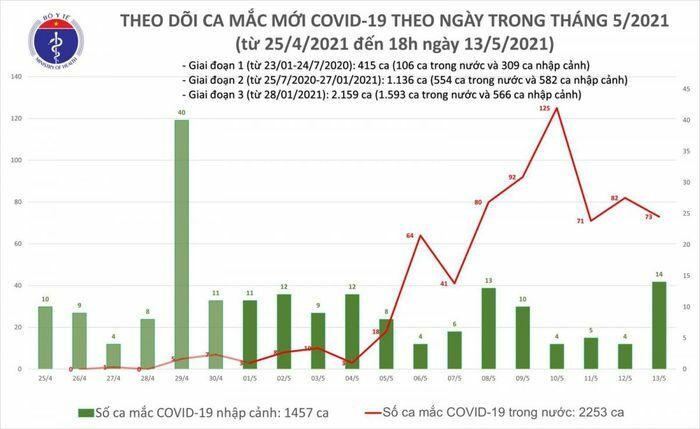 Chiều 13/5, Việt Nam có thêm 19 ca mắc COVID-19 trong nước