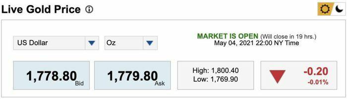 Giá vàng hôm nay 5/5: Vàng lao dốc sau khi chạm mốc 1.800 USD/ounce