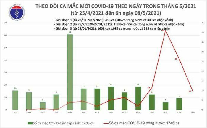 Sáng 5/8, ghi nhận 15 ca mắc COVID-19 tại Hà Nội và Bắc Ninh