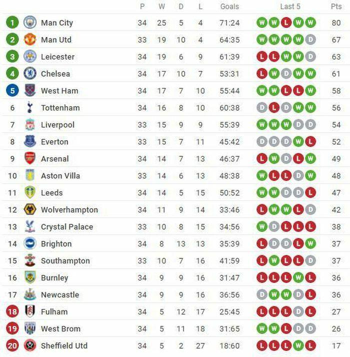 Kết quả, Bảng xếp hạng (BXH) Ngoại hạng Anh ngày 4/5: West Ham quyết vào top 4, trận MU vs Liverpool vẫn chờ