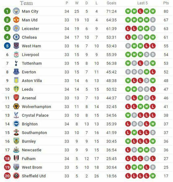 Kết quả, Bảng xếp hạng (BXH) Ngoại hạng Anh ngày 2/5: Man City chờ MU để đăng quang sớm