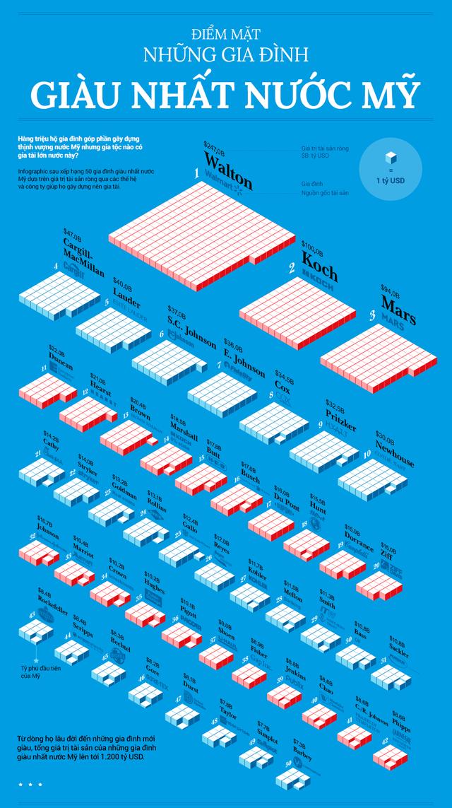 Những gia đình giàu nhất nước Mỹ nắm giữ 1.200 tỷ USD