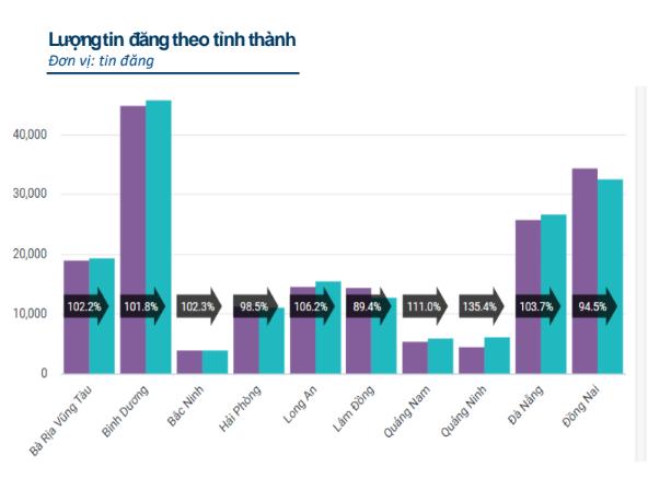 Vì sao lượng nhà đầu tư quan tâm đến bất động sản Hải Phòng, Bắc Ninh, Đà Nẵng bất ngờ giảm mạnh?