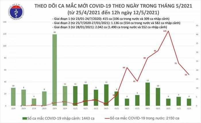 Trưa 12/5, Việt Nam có thêm 19 ca mắc COVID-19 trong nước