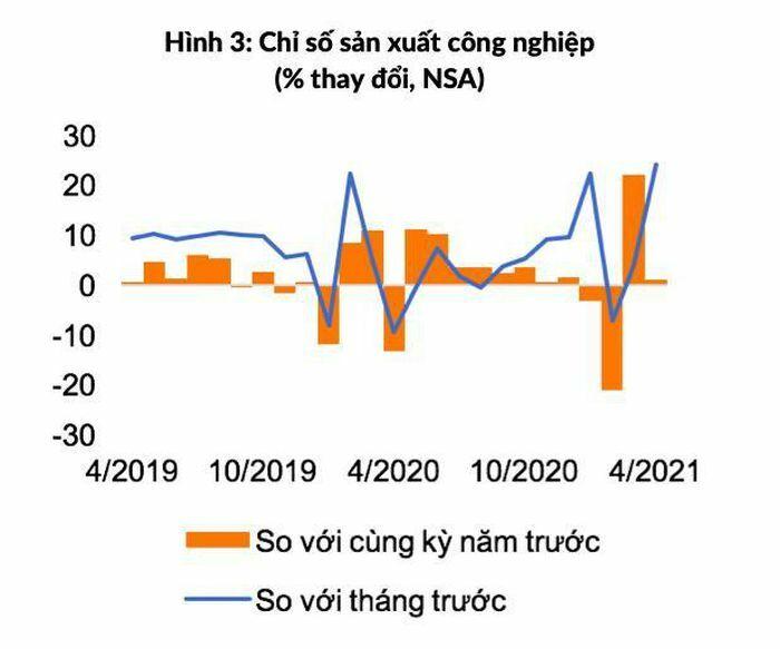Doanh số bán lẻ, lạm phát của Việt Nam leo dốc trong tháng 4