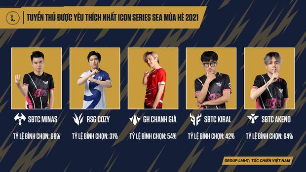 Tuyển thủ được yêu thích nhất Icon Series SEA mùa Hè 2021: Đọ fan thì SBTC Esports không có đối thủ