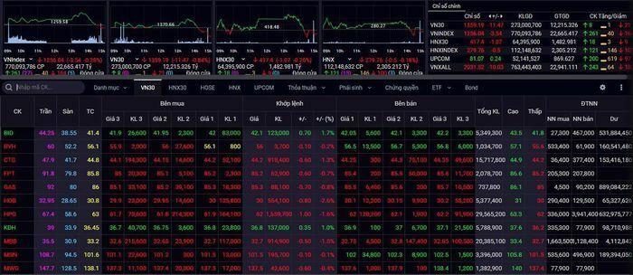 Nhà đầu tư chứng khoán nên ưu tiên các vị thế ngắn hạn, chờ tín hiệu mới của thị trường