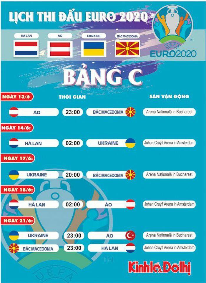 Lịch thi đấu chi tiết bảng C tại EURO 2021 - ảnh 1
