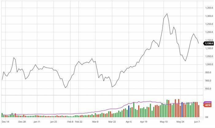 Giá quặng sắt giảm ngày thứ 3 liên tiếp, dự báo nhu cầu nhập khẩu quặng sắt của Trung Quốc tiếp tục suy giảm - ảnh 1