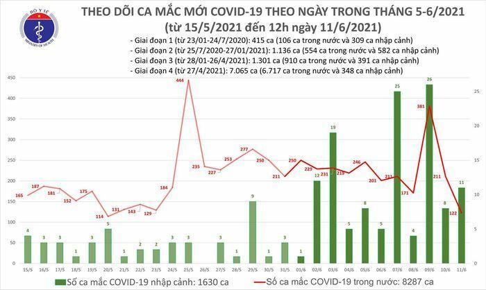 Trưa 11/6: Thêm 82 ca mắc COVID-19, số bệnh nhân tại Việt Nam đã vượt 9.900 - ảnh 1