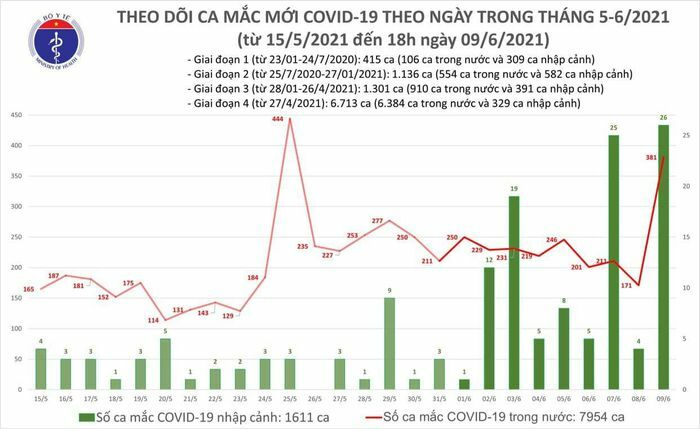 Chiều 9/6 thêm 60 ca Covid-19, TP.HCM có số mắc mới vượt Bắc Giang - ảnh 1
