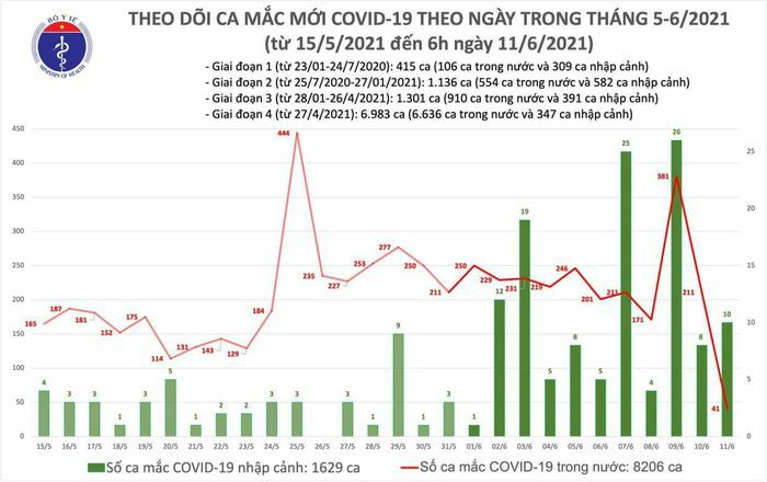 Sáng 11/6: Thêm 51 ca mắc COVID-19, Việt Nam đã có 9.835 bệnh nhân - ảnh 1