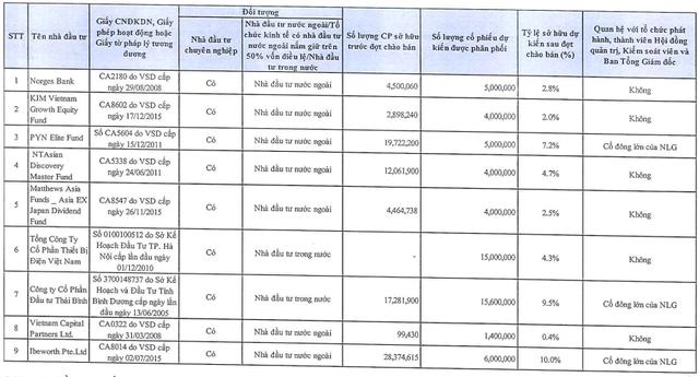 Nam Long (NLG) chào bán 60 triệu cổ phần giá tối đa 37.800 đồng/cp, Gelex là 1 trong 2 nhà đầu tư mua vào lượng lớn - ảnh 1