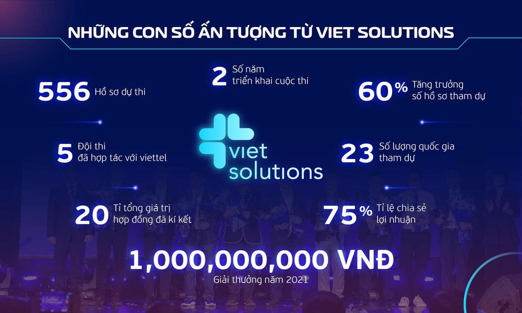 Viet Solutions 2021 - Cùng cộng hưởng để kiến tạo xã hội số - ảnh 1