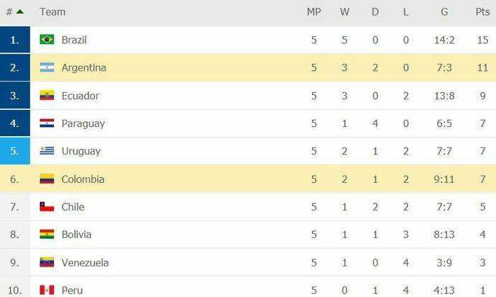 Colombia 0-2 Argentina: 2 bàn thắng trong 5 phút - ảnh 1