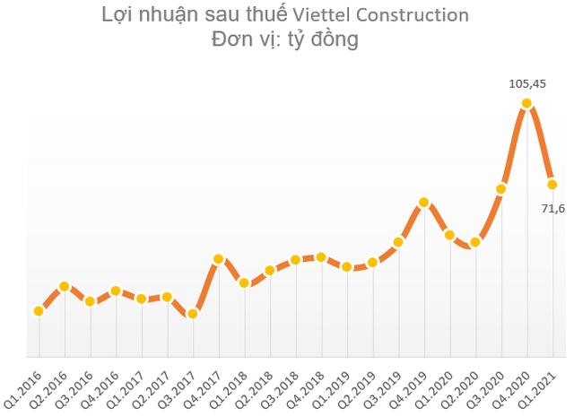 Viettel Construction (CTR) chốt ngày chia thưởng cổ phiếu và trả cổ tức bằng tiền cho cổ đông với tổng tỷ lệ 39,5% - ảnh 1