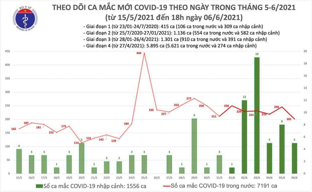 Tối 6/6: Có 60 ca mắc COVID-19 trong nước và 58 ca khỏi bệnh - ảnh 1