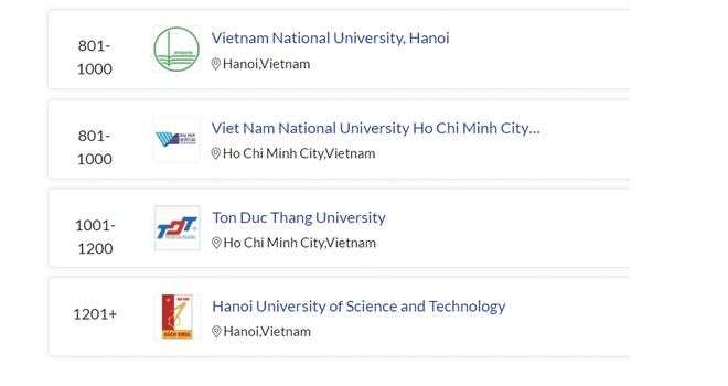 Hai đại học Việt Nam vào nhóm 1000 thế giới Bảng Xếp hạng QS 2022 - ảnh 1