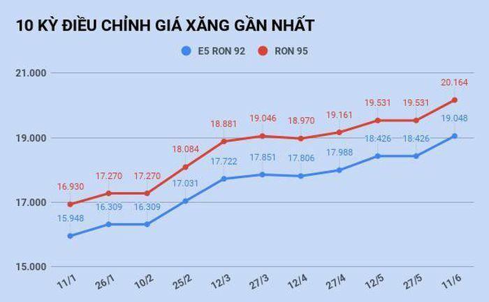 Giá xăng tăng lên mức cao nhất trong vòng 16 tháng - ảnh 1