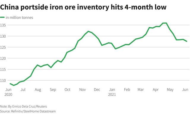 Giá sắt thép nước ngoài ngày 9/6 tăng mạnh do lo ngại về nguồn cung quặng sắt - ảnh 1