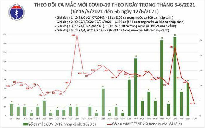 Sáng 12-6, ghi nhận thêm 68 ca mắc, Việt Nam đã có hơn 10.000 ca bệnh Covid-19 - ảnh 1